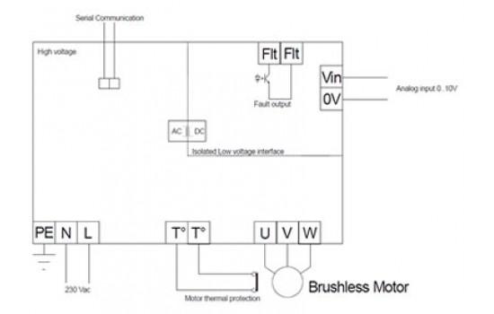 Azionamenti per motori Brushless